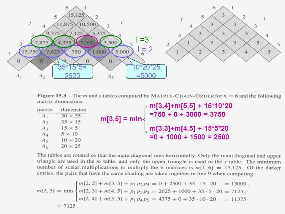 l =3 m[3,5] = min. m[3,4]+m[5,5] + 15*10*20 =750 + 0 + 3000 = 3750. m[3,3]+m[4,5] + 15*5*20 =0 + 1000 + 1500 = 2500.